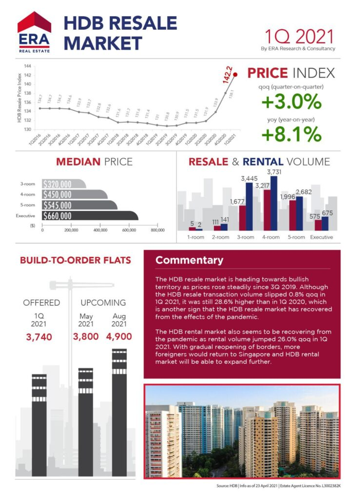 HDB Resale Prices Sees Growth Despite Covid-19 Curbs