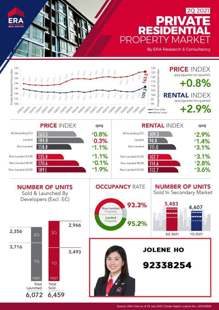 singapore-private-home-prices-2021
